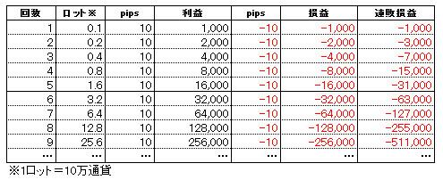 倍々FXトレード手法(やり方)-001